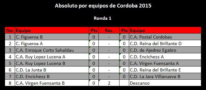 Torneo Ajedrez Provincial Cordoba por Equipos Absoluto 2015 ronda 1