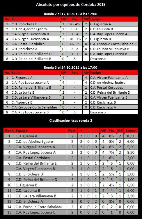 Torneo Ajedrez Provincial Cordoba por Equipos Absoluto 2015 ronda 2