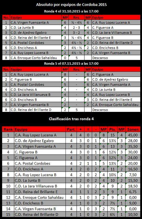Torneo Ajedrez Provincial Cordoba por Equipos Absoluto 2015 ronda 4