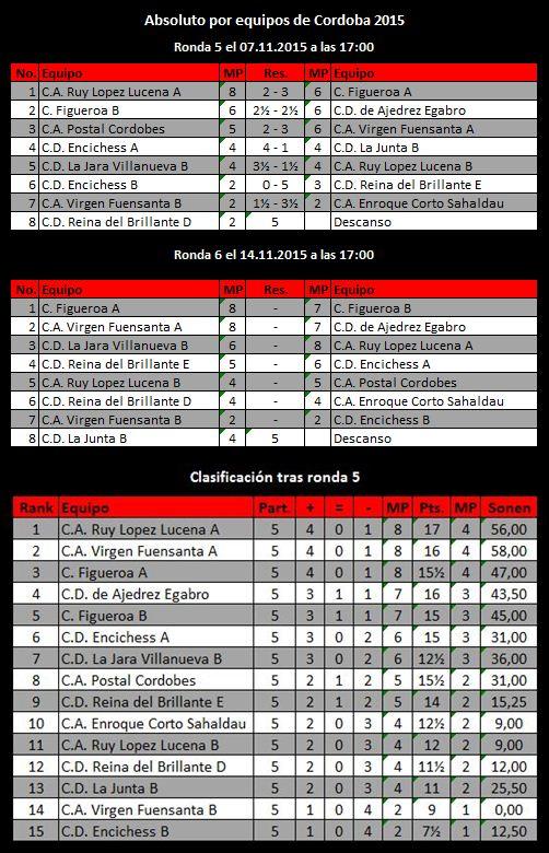 Torneo Ajedrez Provincial Cordoba por Equipos Absoluto 2015 ronda 5