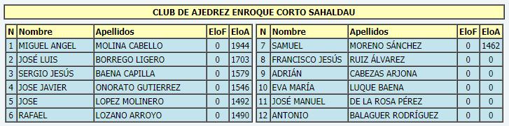 Torneo Ajedrez Provincial Cordoba por Equipos Absoluto 2017 ronda 0 equipo