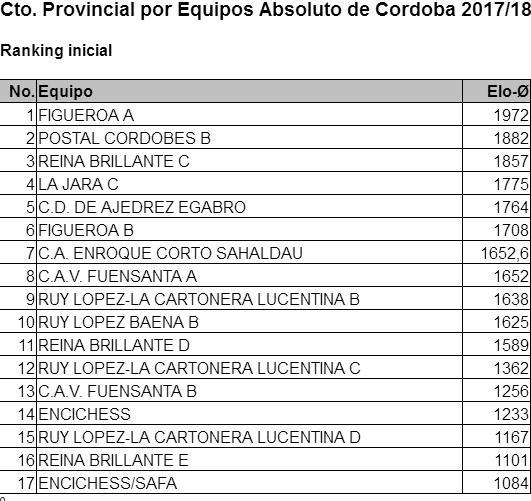 Torneo Ajedrez Provincial Cordoba por Equipos Absoluto 2017 ronda 0 ranking