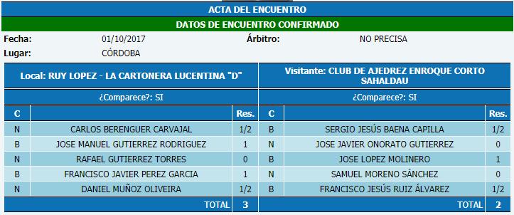 Torneo Ajedrez Provincial Cordoba por Equipos Absoluto 2017 ronda 1 acta