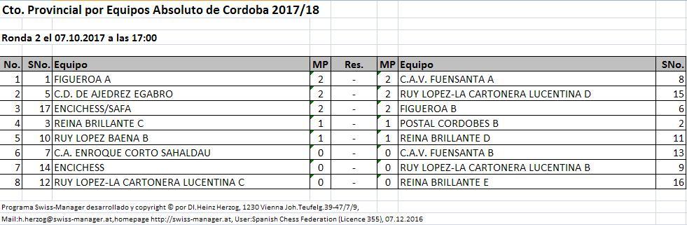 Torneo Ajedrez Provincial Cordoba por Equipos Absoluto 2017 ronda 1 emparejamientos ronda 2