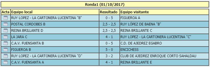 Torneo Ajedrez Provincial Cordoba por Equipos Absoluto 2017 ronda 1 resultados