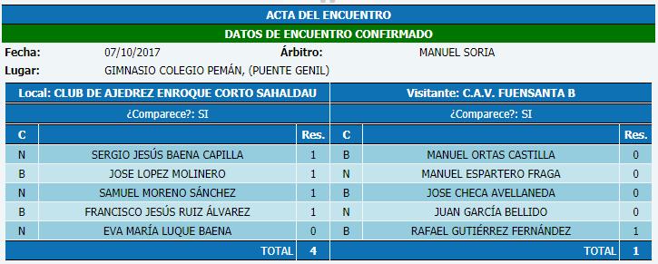 Torneo Ajedrez Provincial Cordoba por Equipos Absoluto 2017 ronda 2 acta