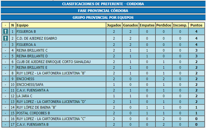 Torneo Ajedrez Provincial Cordoba por Equipos Absoluto 2017 ronda 2 clasificacion