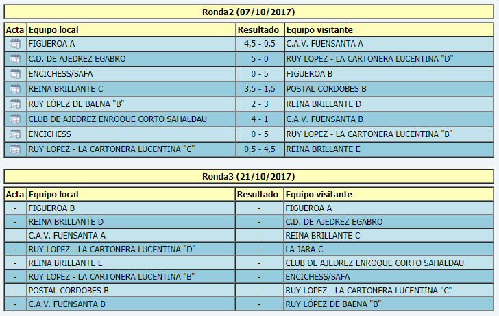 Torneo Ajedrez Provincial Cordoba por Equipos Absoluto 2017 ronda 2 emparejamientos ronda 3