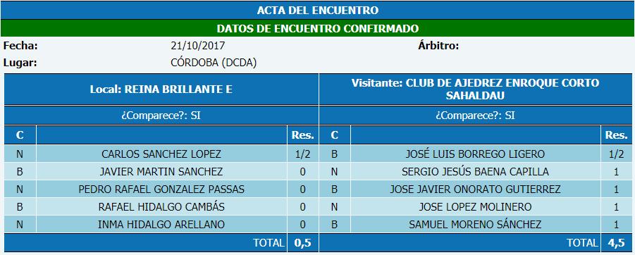 Torneo Ajedrez Provincial Cordoba por Equipos Absoluto 2017 ronda 3 acta