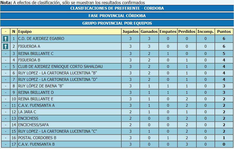 Torneo Ajedrez Provincial Cordoba por Equipos Absoluto 2017 ronda 3 clasificacion