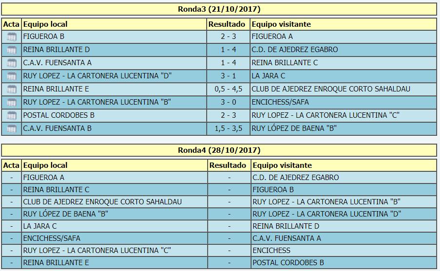 Torneo Ajedrez Provincial Cordoba por Equipos Absoluto 2017 ronda 3 emparejamientos ronda 4