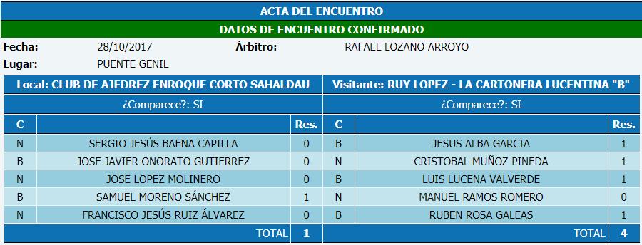 Torneo Ajedrez Provincial Cordoba por Equipos Absoluto 2017 ronda 4 acta