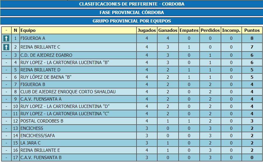 Torneo Ajedrez Provincial Cordoba por Equipos Absoluto 2017 ronda 4 clasificacion