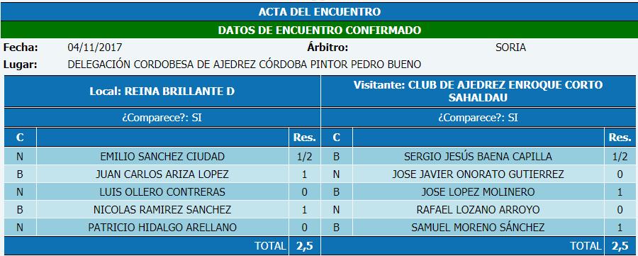 Torneo Ajedrez Provincial Cordoba por Equipos Absoluto 2017 ronda 5 acta