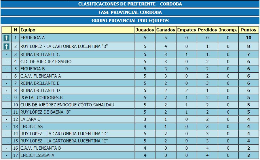 Torneo Ajedrez Provincial Cordoba por Equipos Absoluto 2017 ronda 5 clasificacion