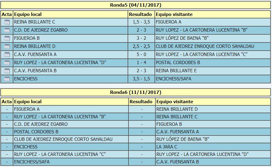 Torneo Ajedrez Provincial Cordoba por Equipos Absoluto 2017 ronda 5 emparejamientos ronda 6