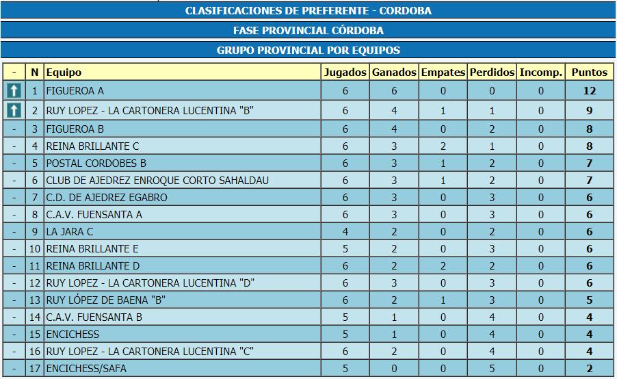 Torneo Ajedrez Provincial Cordoba por Equipos Absoluto 2017 ronda 6 clasificacion