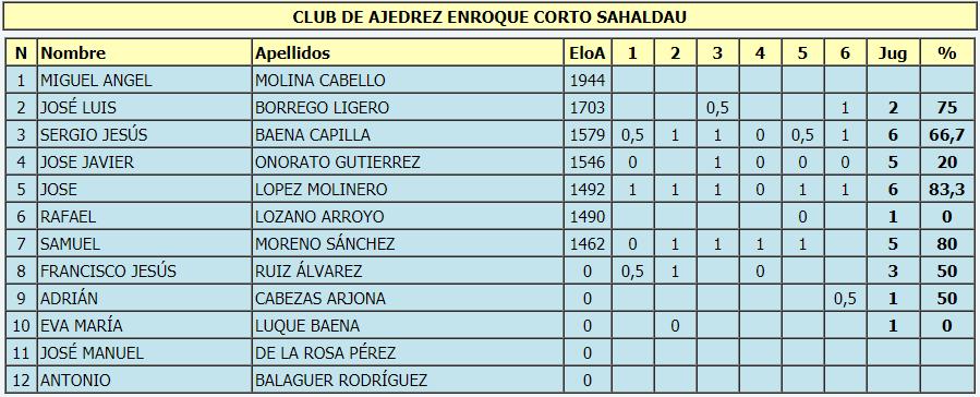 Torneo Ajedrez Provincial Cordoba por Equipos Absoluto 2017 ronda 6 equipo