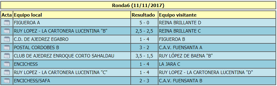 Torneo Ajedrez Provincial Cordoba por Equipos Absoluto 2017 ronda 6 acta