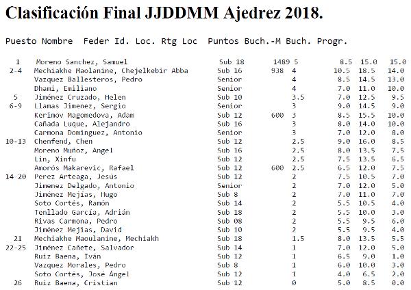 Torneo Ajedrez Juegos Deportivos Municipales 2018 clasificación