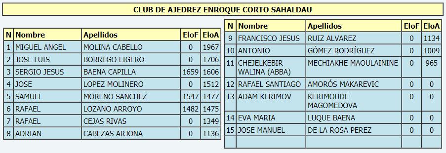 Torneo Ajedrez Provincial Cordoba por Equipos Absoluto 2018 ronda 0 equipo