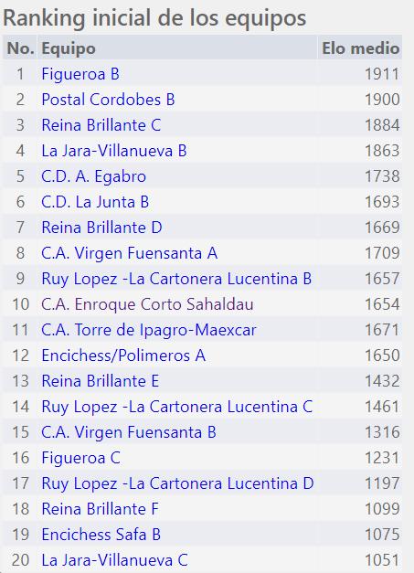 Torneo Ajedrez Provincial Cordoba por Equipos Absoluto 2018 ronda 0 ranking