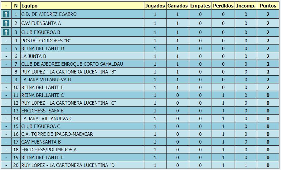 Torneo Ajedrez Provincial Cordoba por Equipos Absoluto 2018 ronda 1 clasificacion