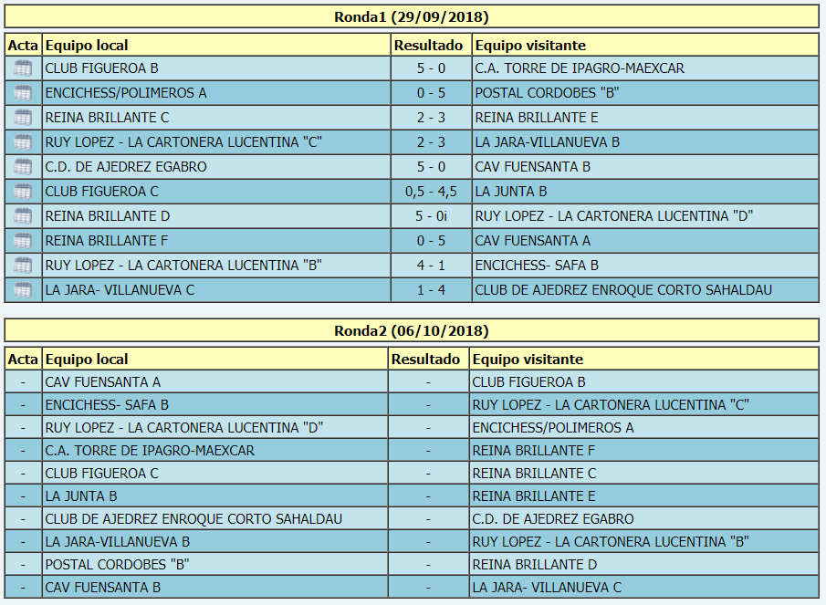 Torneo Ajedrez Provincial Cordoba por Equipos Absoluto 2018 ronda 1 emparejamientos ronda 2