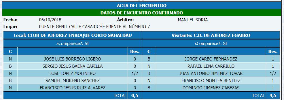 Torneo Ajedrez Provincial Cordoba por Equipos Absoluto 2018 ronda 2 acta