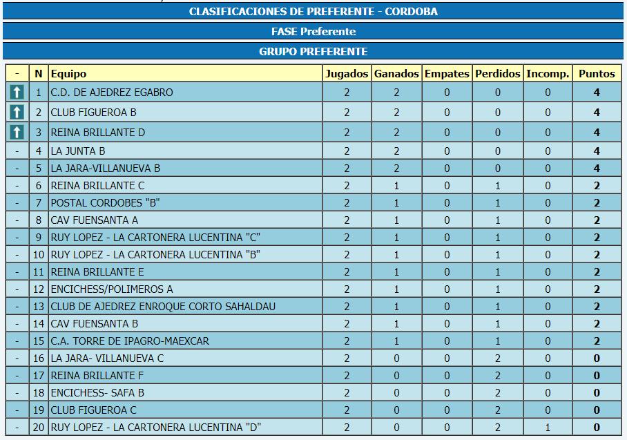Torneo Ajedrez Provincial Cordoba por Equipos Absoluto 2018 ronda 2 clasificacion