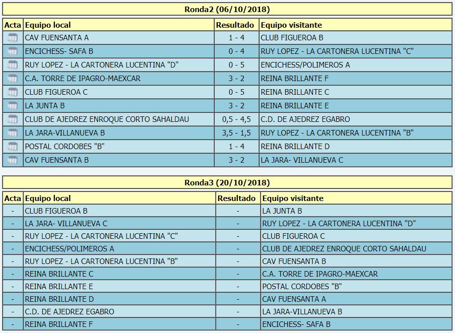 Torneo Ajedrez Provincial Cordoba por Equipos Absoluto 2018 ronda 2 emparejamientos ronda 3