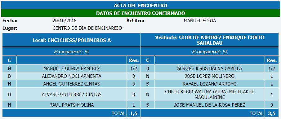 Torneo Ajedrez Provincial Cordoba por Equipos Absoluto 2018 ronda 3 acta