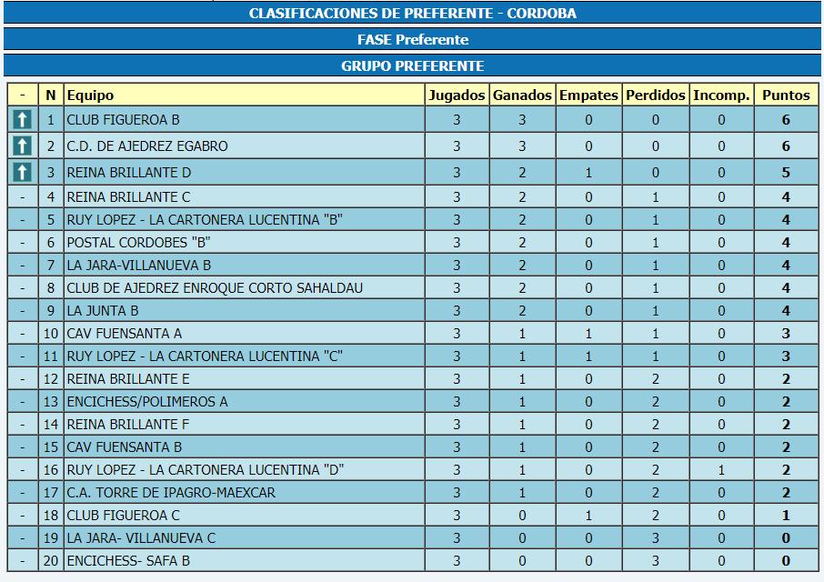 Torneo Ajedrez Provincial Cordoba por Equipos Absoluto 2018 ronda 3 clasificación