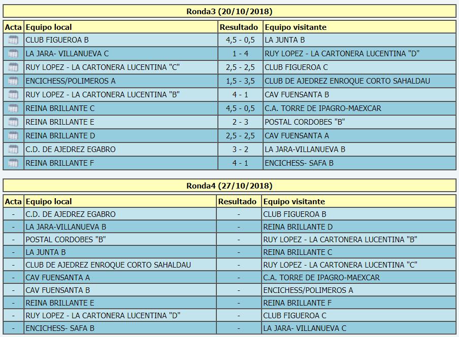 Torneo Ajedrez Provincial Cordoba por Equipos Absoluto 2018 ronda 3 emparejamientos ronda 4