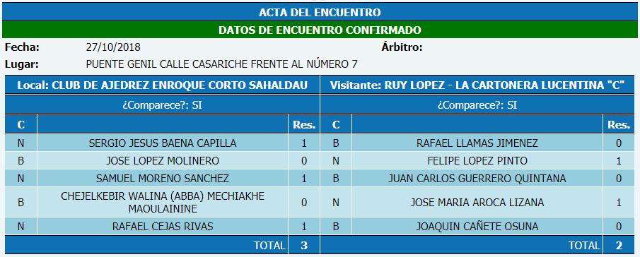 Torneo Ajedrez Provincial Cordoba por Equipos Absoluto 2018 ronda 4 acta