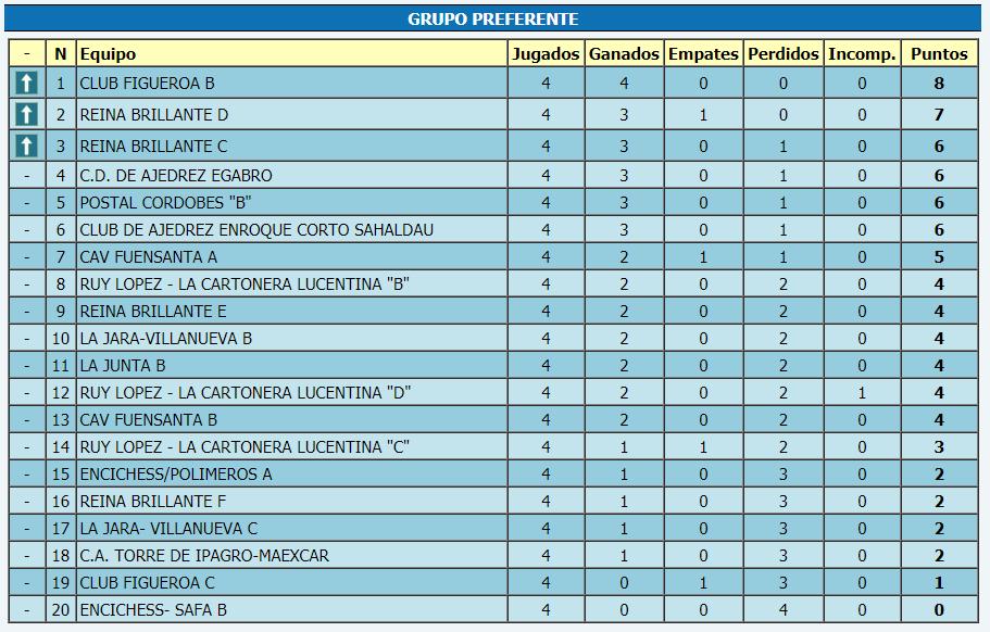Torneo Ajedrez Provincial Cordoba por Equipos Absoluto 2018 ronda 4 clasificación