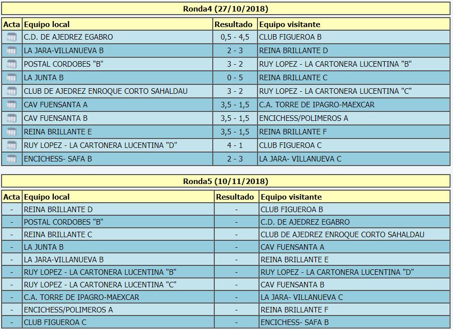 Torneo Ajedrez Provincial Cordoba por Equipos Absoluto 2018 ronda 4 emparejamientos ronda 5