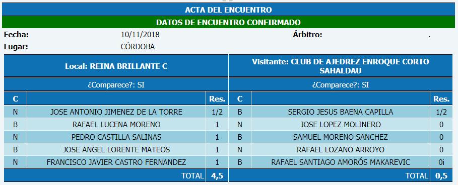 Torneo Ajedrez Provincial Cordoba por Equipos Absoluto 2018 ronda 5 acta