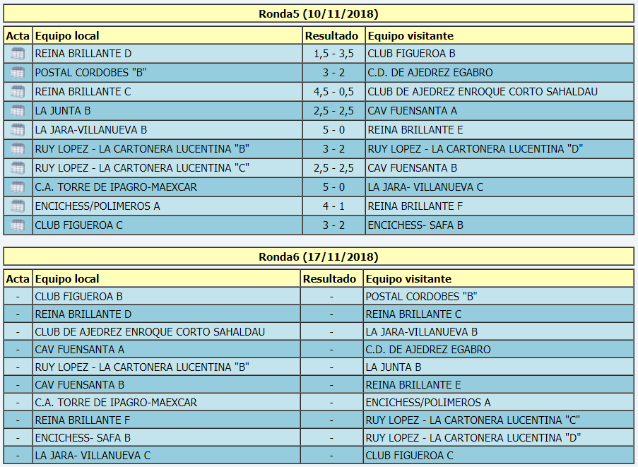 Torneo Ajedrez Provincial Cordoba por Equipos Absoluto 2018 ronda 5 emparejamientos ronda 6