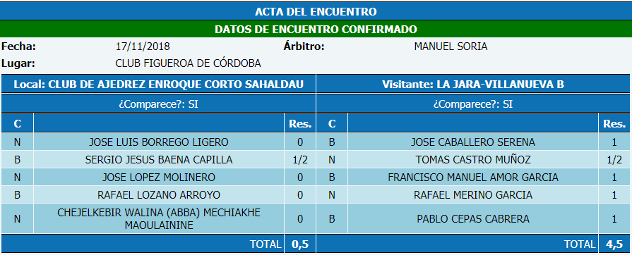 Torneo Ajedrez Provincial Cordoba por Equipos Absoluto 2018 ronda 6 acta