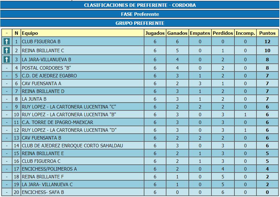 Torneo Ajedrez Provincial Cordoba por Equipos Absoluto 2018 ronda 6 clasificacion