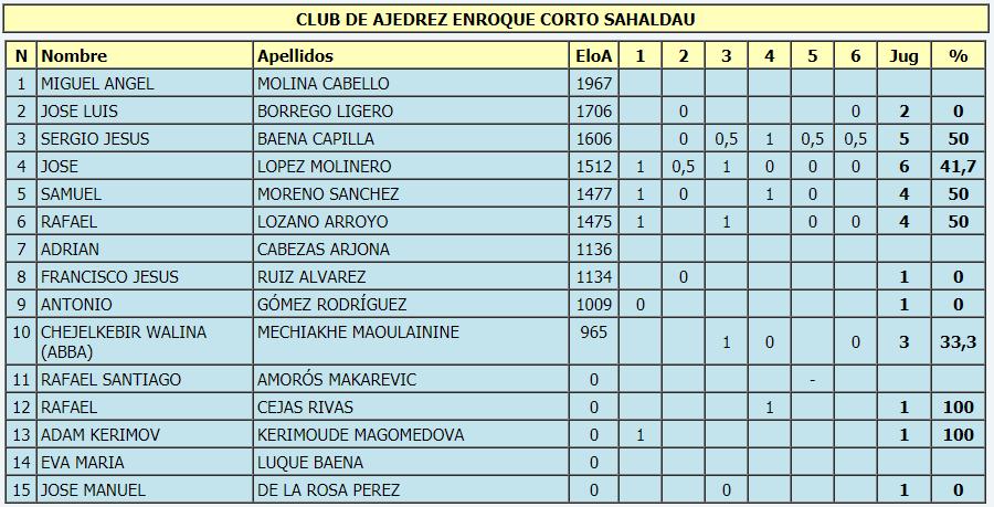 Torneo Ajedrez Provincial Cordoba por Equipos Absoluto 2018 ronda 6 equipo