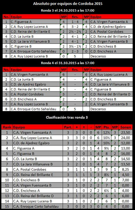 Torneo Ajedrez Provincial Absoluto por Equipos Córdoba 2015 ronda 3