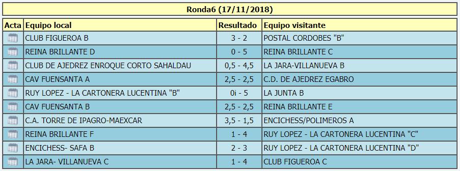 Torneo Ajedrez Provincial Cordoba por Equipos Absoluto 2018 ronda 6